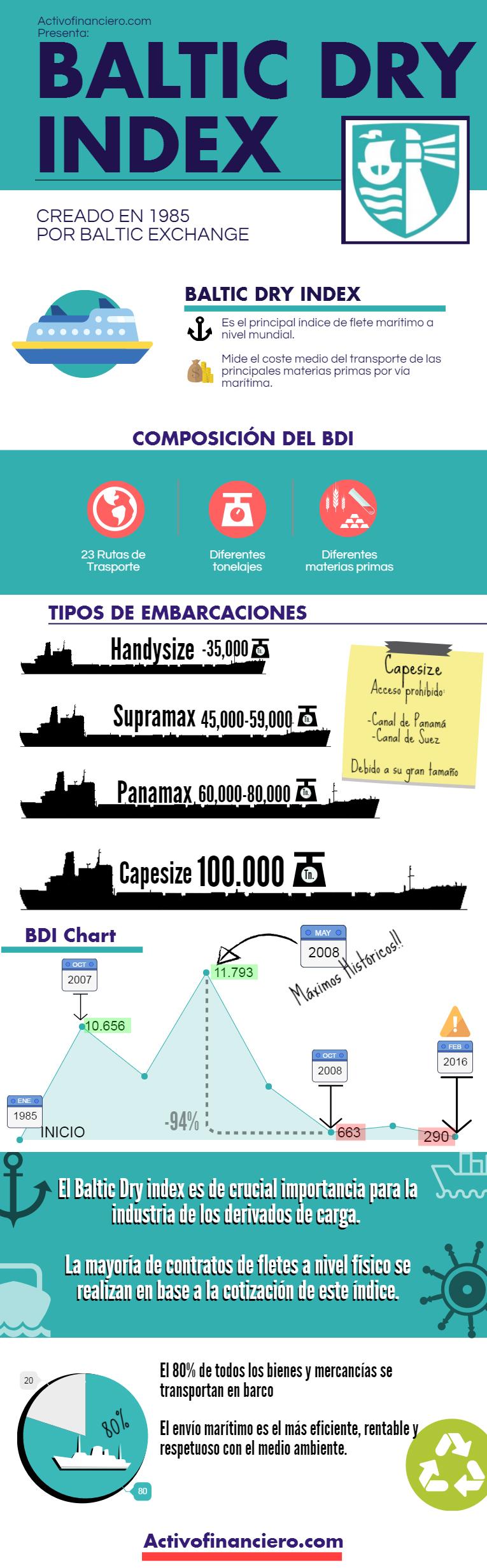baltic dry index infografía buena