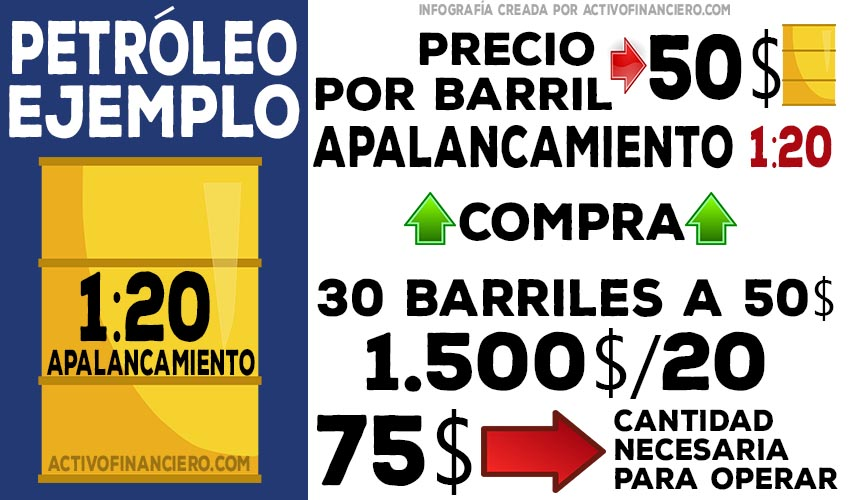 infografía de apalancamiento petróleo DEFINITIVO